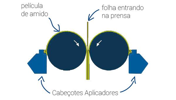 produtos-peparacao-de-massa-aplicadores-de-amido-detalhe-1